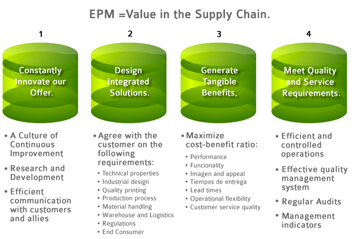 value-supply-chain